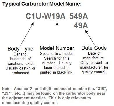 Carb name explanation
